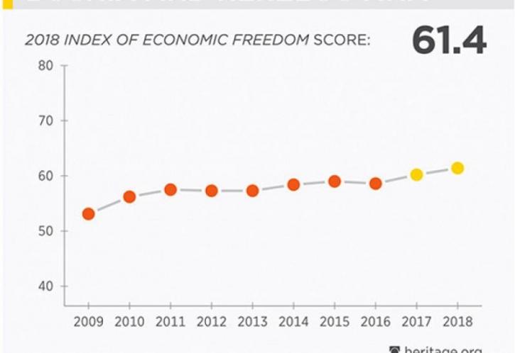 Index ekonomskih sloboda